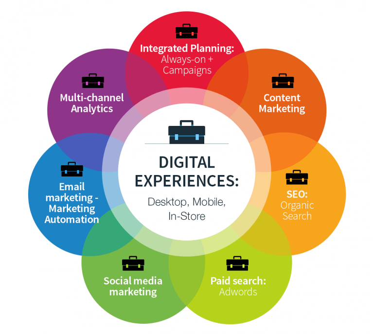 Digital Marketing Perspectives