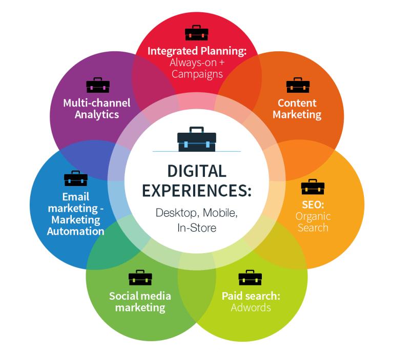 Digital Marketing Perspectives