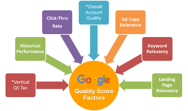 Google AdWords - Quality Score Factors