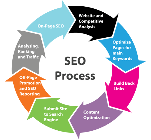 Search Engine Optimization (SEO) Process